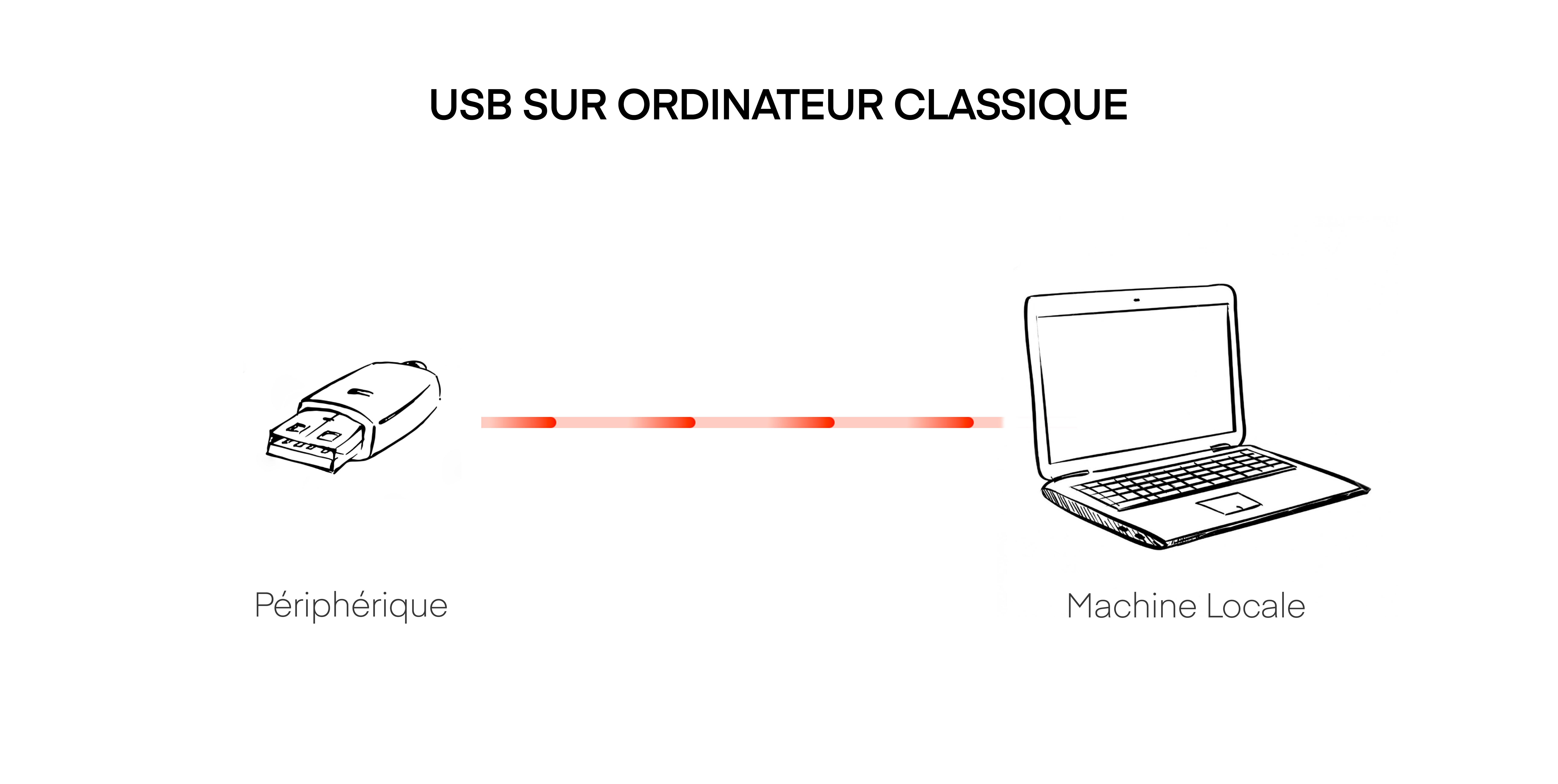 Schéma USB sur un PC local