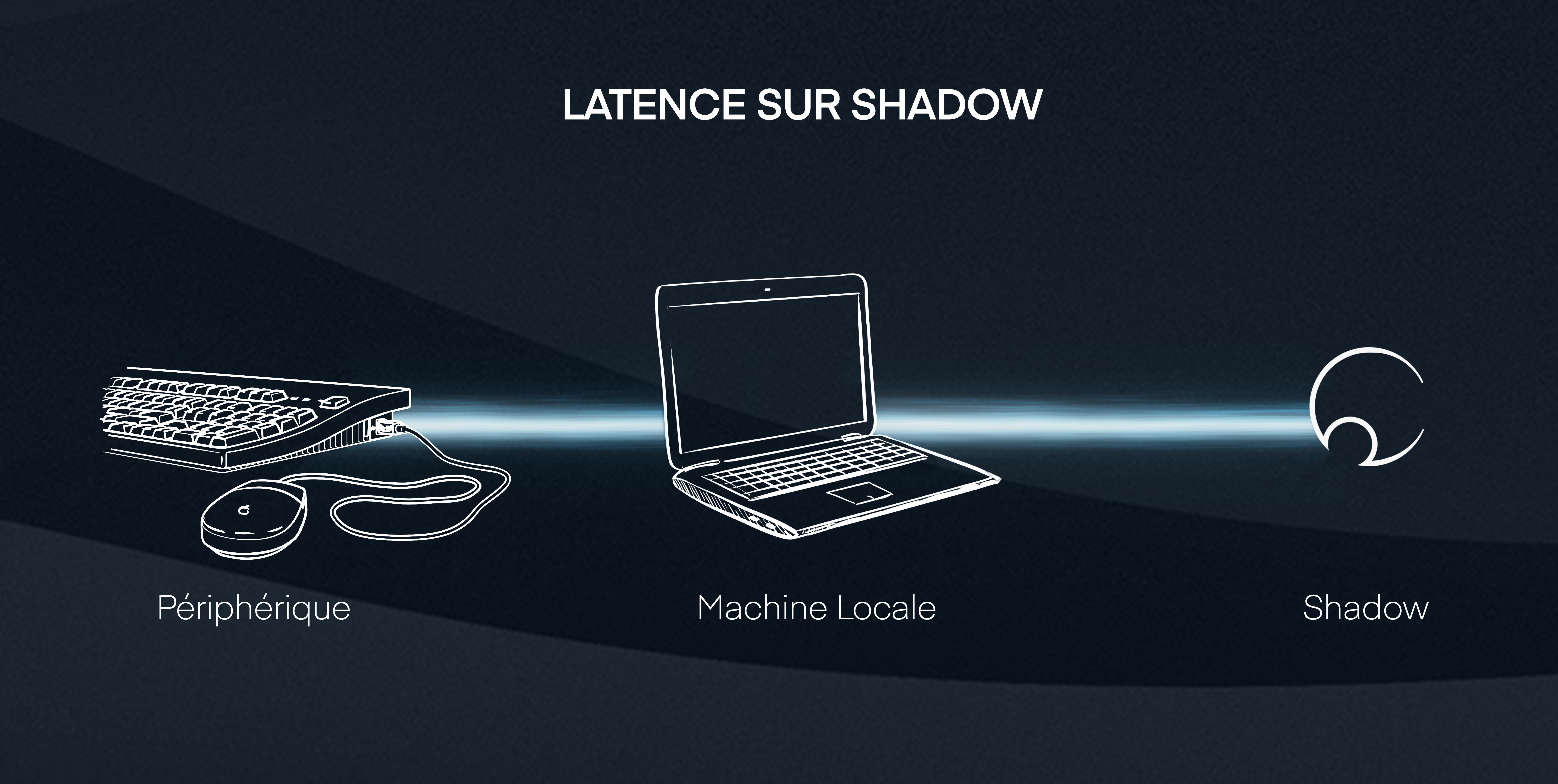 Schéma latence sur Shadow