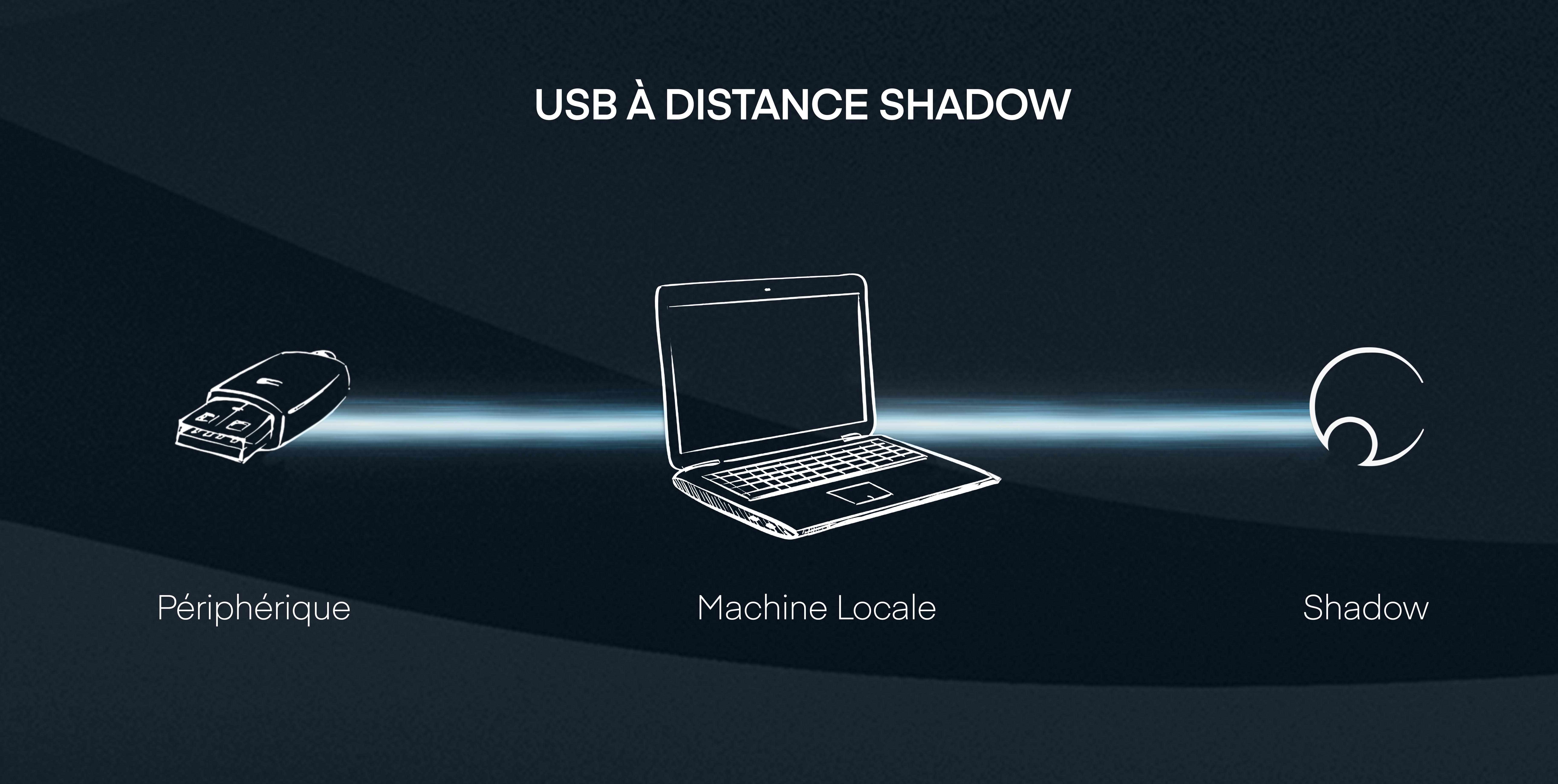 Schéma USB sur Shadow