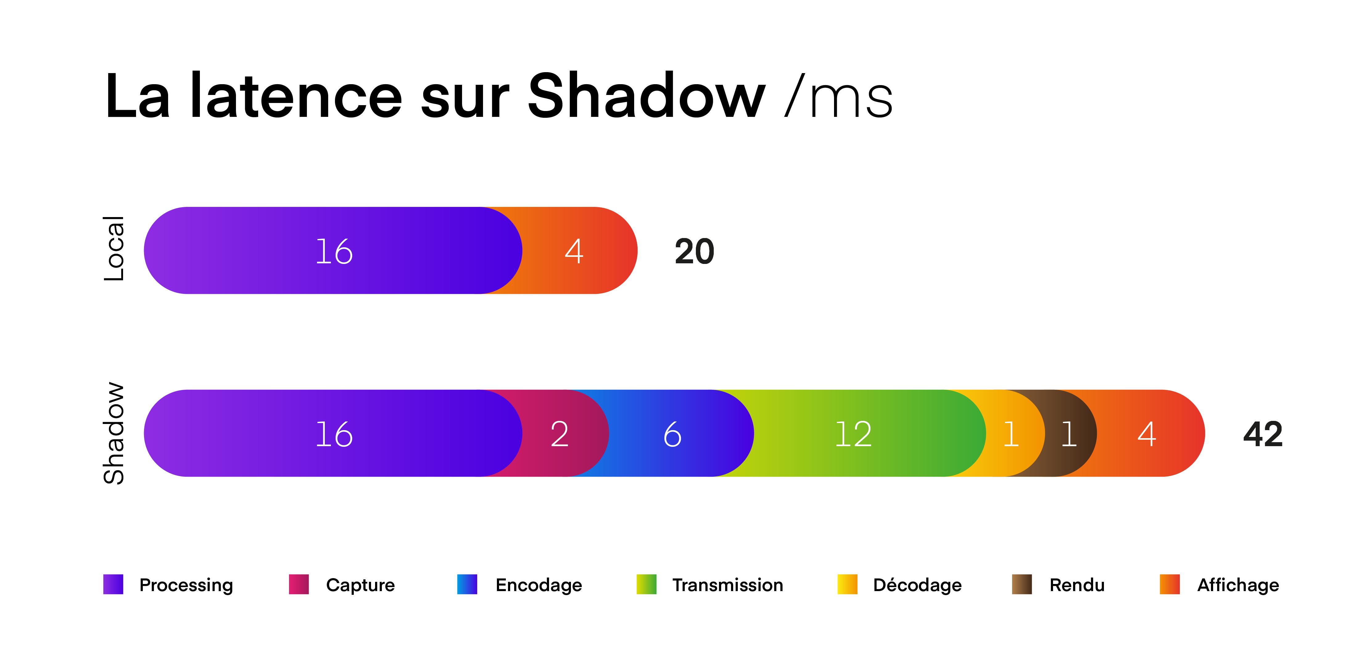 Comparaison de latence entre un PC local et Shadow
